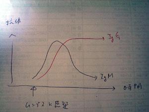 ムンプス曲線